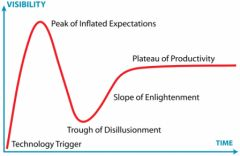 500px-Gartner_Hype_Cycle.png
