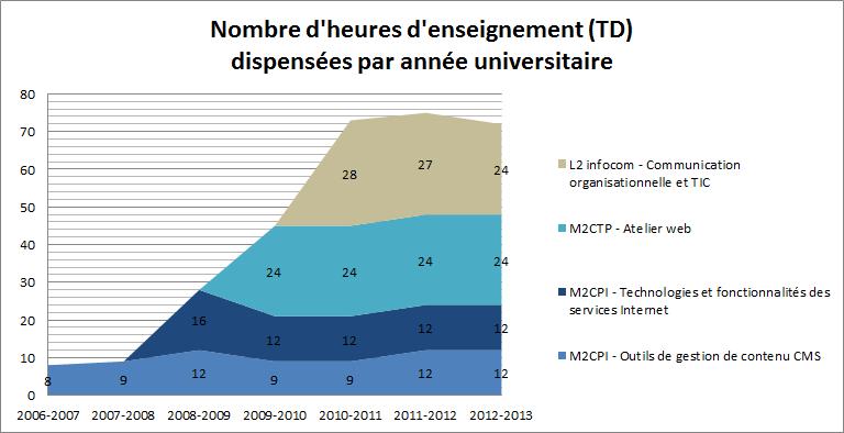 Evolution du nombre d'heures d'enseignement entre 2006 et 2014